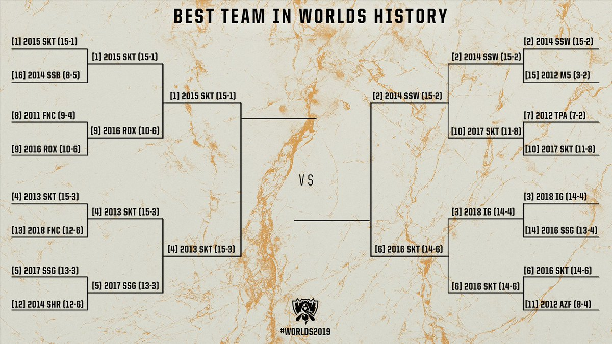 The Best Team In Worlds History Bracket is down to four teams! #Worlds2019