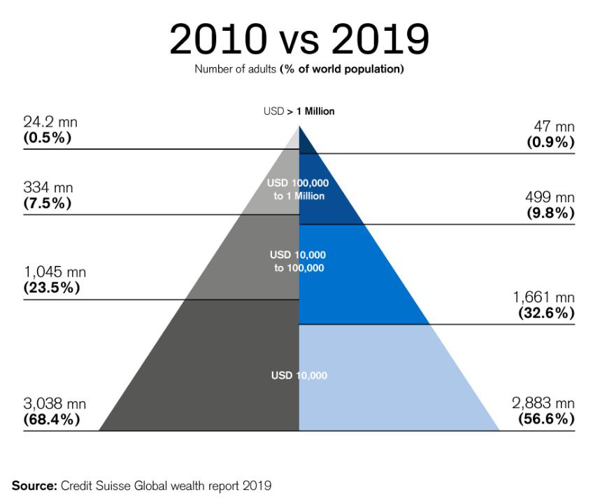 """Arif Husain on Twitter: """"The evolution of global wealth"""