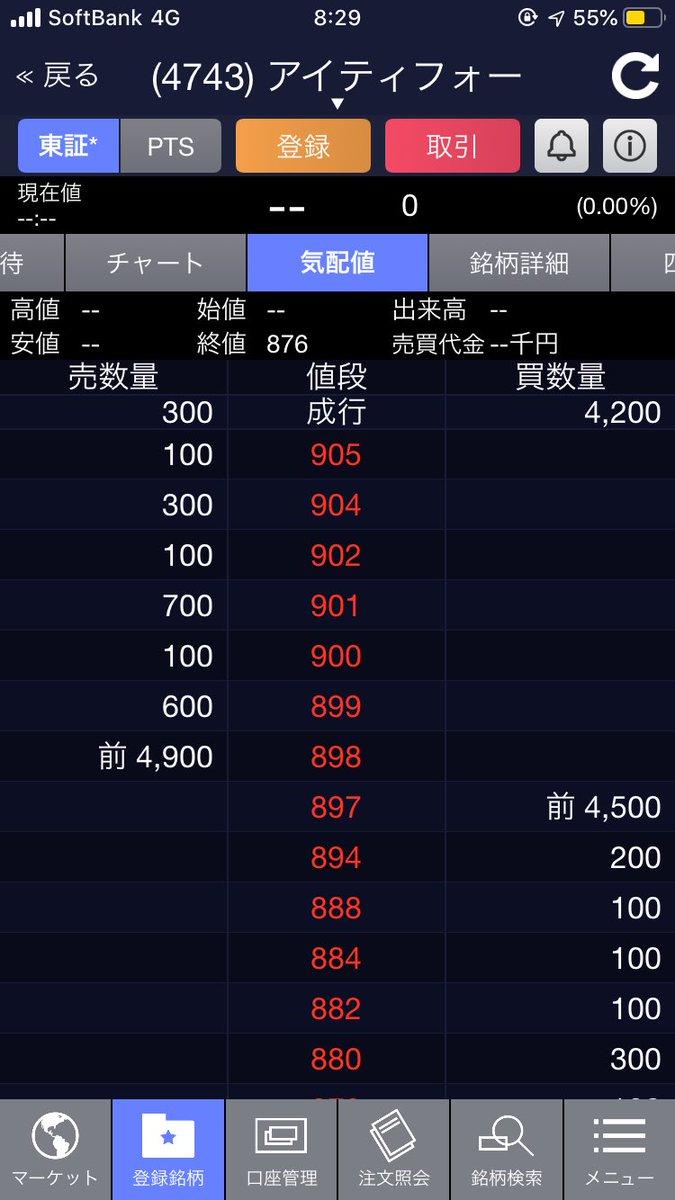 株価 アイティフォー