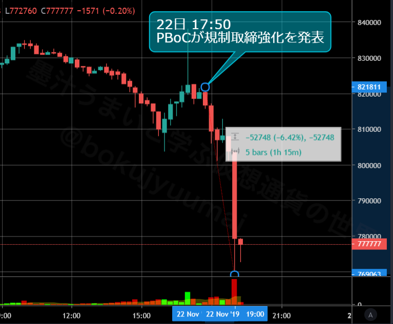 BTC速報:中国のPBoCの仮想通貨規制強化報道(17:50pm)後、ビットコイン価格は約5万円の下落を記録し、76万円代を記録。現在は77万円を推移#ビットコイン #Bitcoin #仮想通貨 #BTCFX #中国 #PBoC #中国人民銀行