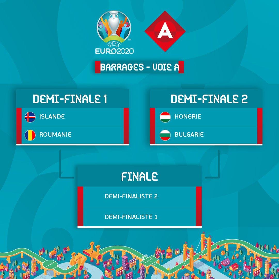 Euro 2020 : le tirage au sort des barrages est connu !