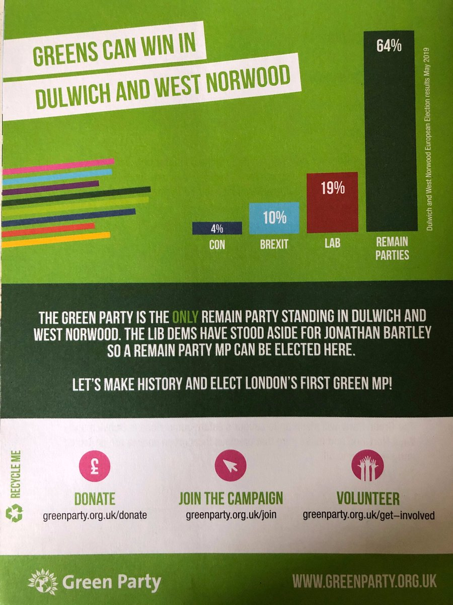 Very disappointing to see the Greens up to the same tricks as their new friends, the Lib Dems. The popular Labour MP and staunch remainer, Helen Hayes has a 28,000 majority here, so no, the Greens cant win in Dulwich and West Norwood. The only way to stop Brexit is a Labour Gov.