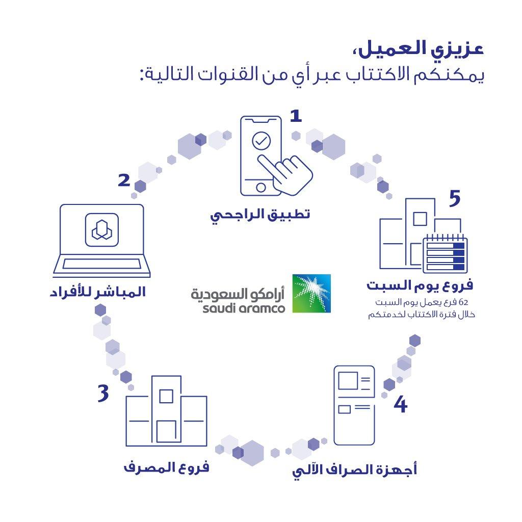 مصرف الراجحي A Twitter اكتتب الآن عبر القنوات التالية 1 تطبيق الراجحي 2 المباشر للأفراد 3 أجهزة الصراف الآلي 4 فروع المصرف أرامكو السعودية Https T Co Aua8gawvzn