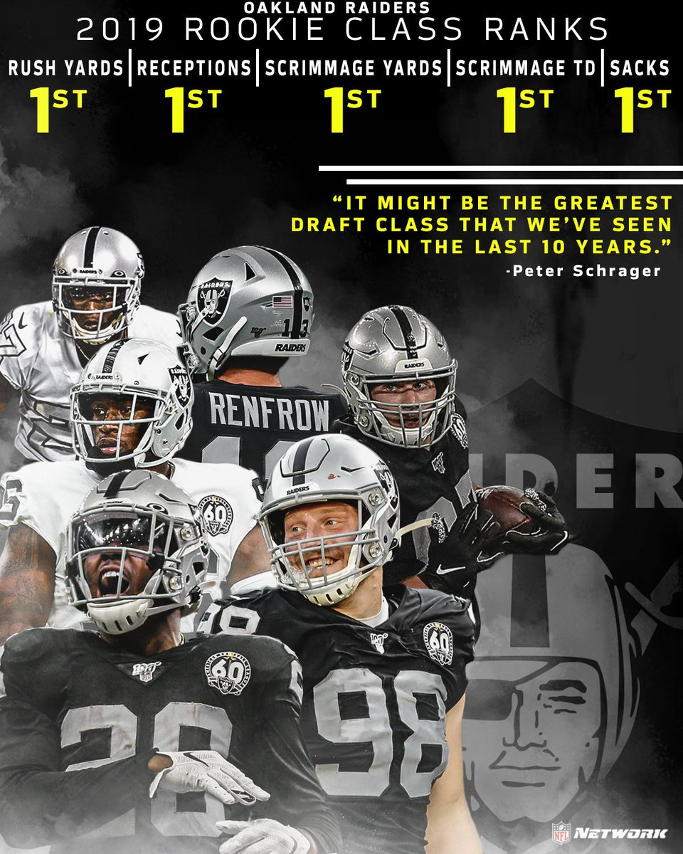 Nfl Network On Twitter The Raiders 2019 Rookie Class Wow Gmfb Pschrags