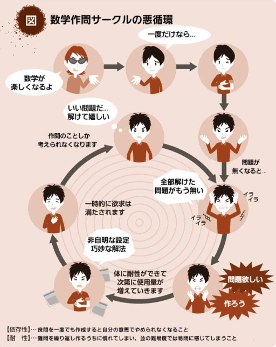 数学作問サークルの悪循環(参考:  )
