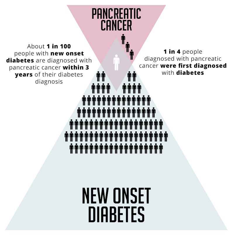 test Twitter Media - About 1 in 100 people with new onset #diabetes are diagnosed with pancreatic cancer within 3 years of their diabetes diagnosis; NCI is creating a cohort of people with new onset diabetes to help answer questions about #PancreaticCancer https://t.co/RrZt6Ap7WX https://t.co/WYeHsS87wm