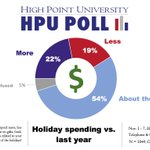 #hpupoll 1/5 (22%) of NC adults say they will spend more than last year on the holidays, 1/5 (19%) will spend less, majority (54%) say they will spend about the same.  Average projected spending is $949 this year.  Last year (2018) it was an estimated $944.