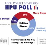 #hpupoll says majority (57%) of NC adults think the holidays do not affect their stress one way or the other.  Almost a third (31%) do experience more stress.  Graphic attached.  Memo has methods and details (page 6) https://t.co/Ou7TTqgkvc