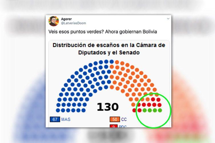 """""""¿Veis los puntos verdes de la imagen? Pues ahora gobiernan Bolivia""""  https://t.co/LqIxvHKMd1 #ElGranSecuestro https://t.co/L0CzxTqVpQ"""