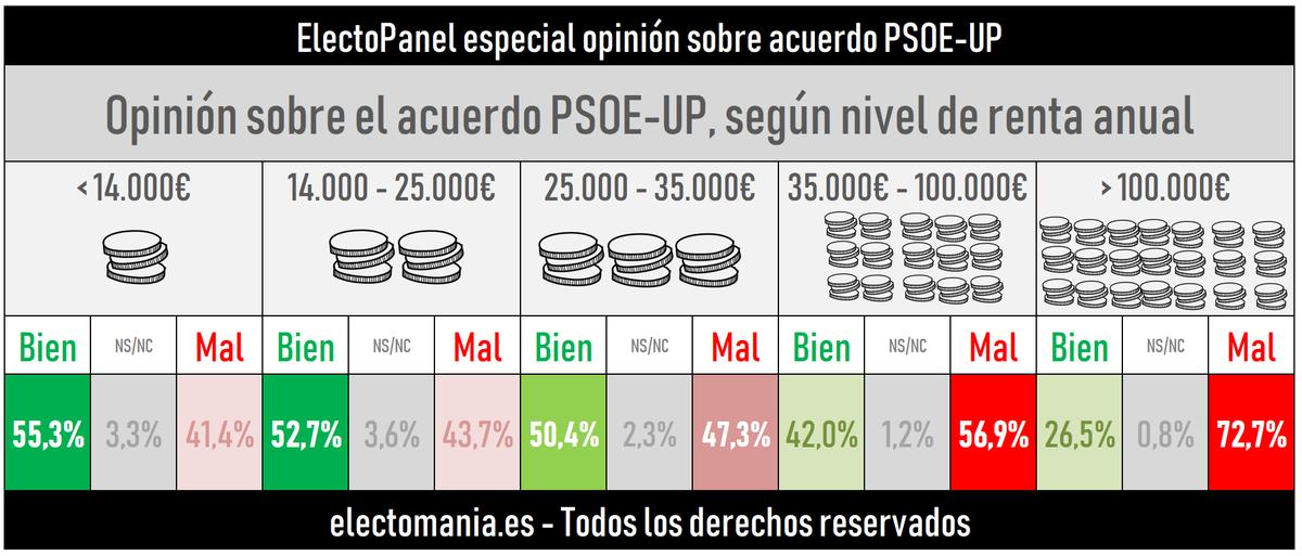 La variable más contundente de todas: a más renta, más rechazo al Gobierno de Sánchez