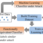 Image for the Tweet beginning: The #MachineLearning / #DeepLearning /
