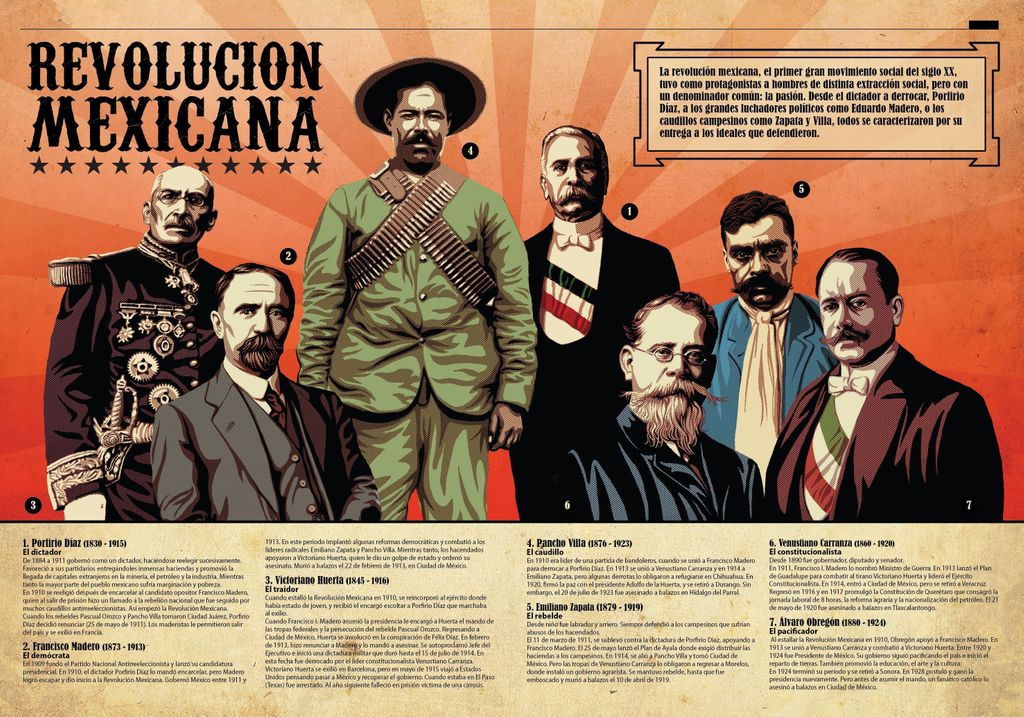 🇲🇽 Conoce a los principales actores de la revolución mexicana.   #ESMO #InteligenciaFuerzaVoluntad #HacerHistoriaHacerFuturo #Atlixco #Puebla #NuevaEscuelaMexicana #educación #EducaciónBásica #AccionesPorLaEducación