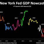 Image for the Tweet beginning: GDP Nowcast looks just awful.