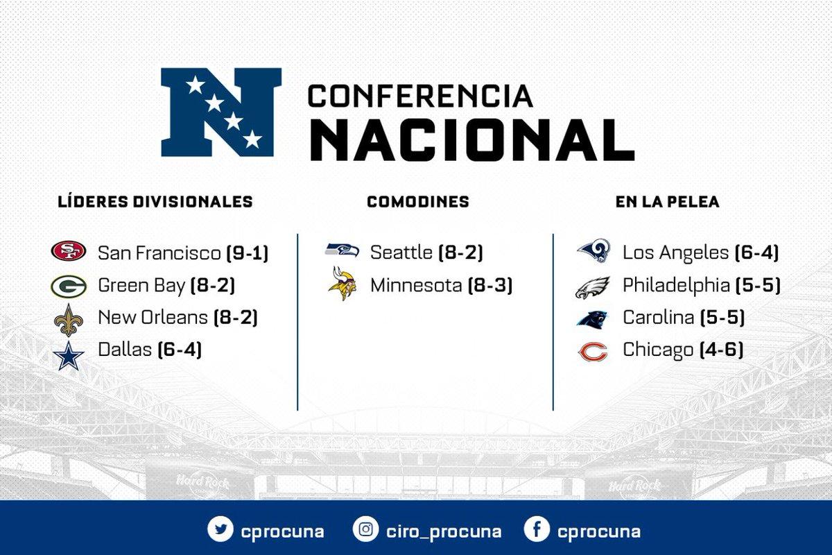 El camino de la NFC hasta el momento: - Calendario complicado para #GoNiners. Duelos 🆚 #GoPackGo, #RavensFlock y #Saints - #DallasCowboys se mantiene líder en el Este - #Seahawks y #Skol pelean su división y se afianzan en el comodín ¿Habrá alguna sorpresa? #NFLxESPN