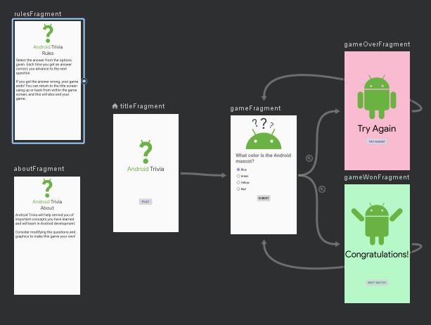 #100DaysOfCode Día 18. Continuando con Android, hoy he visto los Fragment y el componente Navigation, usando el grafo de navegación este tan guay.También he visto formas sencillas de crear los menús en la barra superior típicos de las Apps.