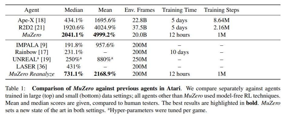 二日前にディープマインドから新しい論文。囲碁でプロに対し圧倒的な強さを見せつけたアルファ碁、アルファ碁ゼロ、アルファゼロの開発にも関わった、あのシュリットヴィーザーらの研究。名前はMuZeroMastering Atari, Go, Chess and Shogi by Planning with a Learned Model