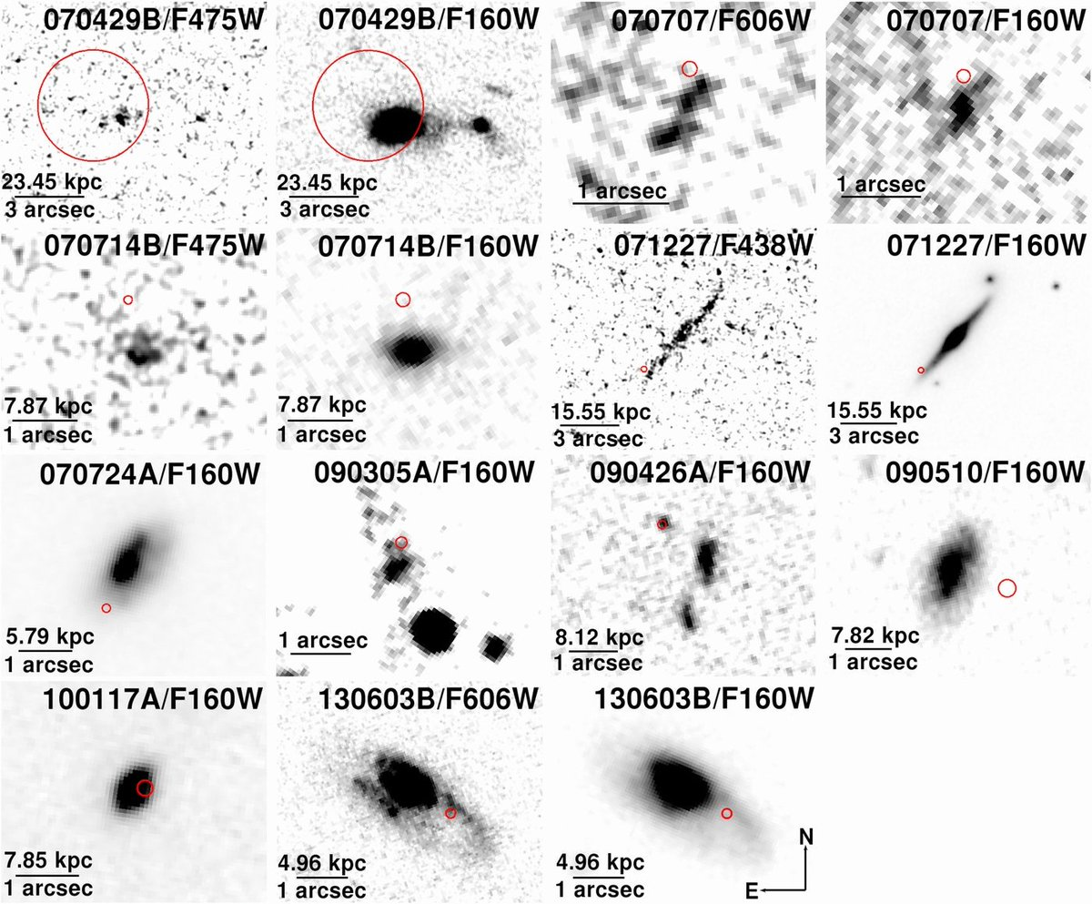 Over the next decade the accumulation of more afterglows strongly supported an older progenitor system, and the locations of these afterglows *within* their host galaxies were consistent with predictions for binary neutron star mergers (figure from Fong et al. 2013) ...