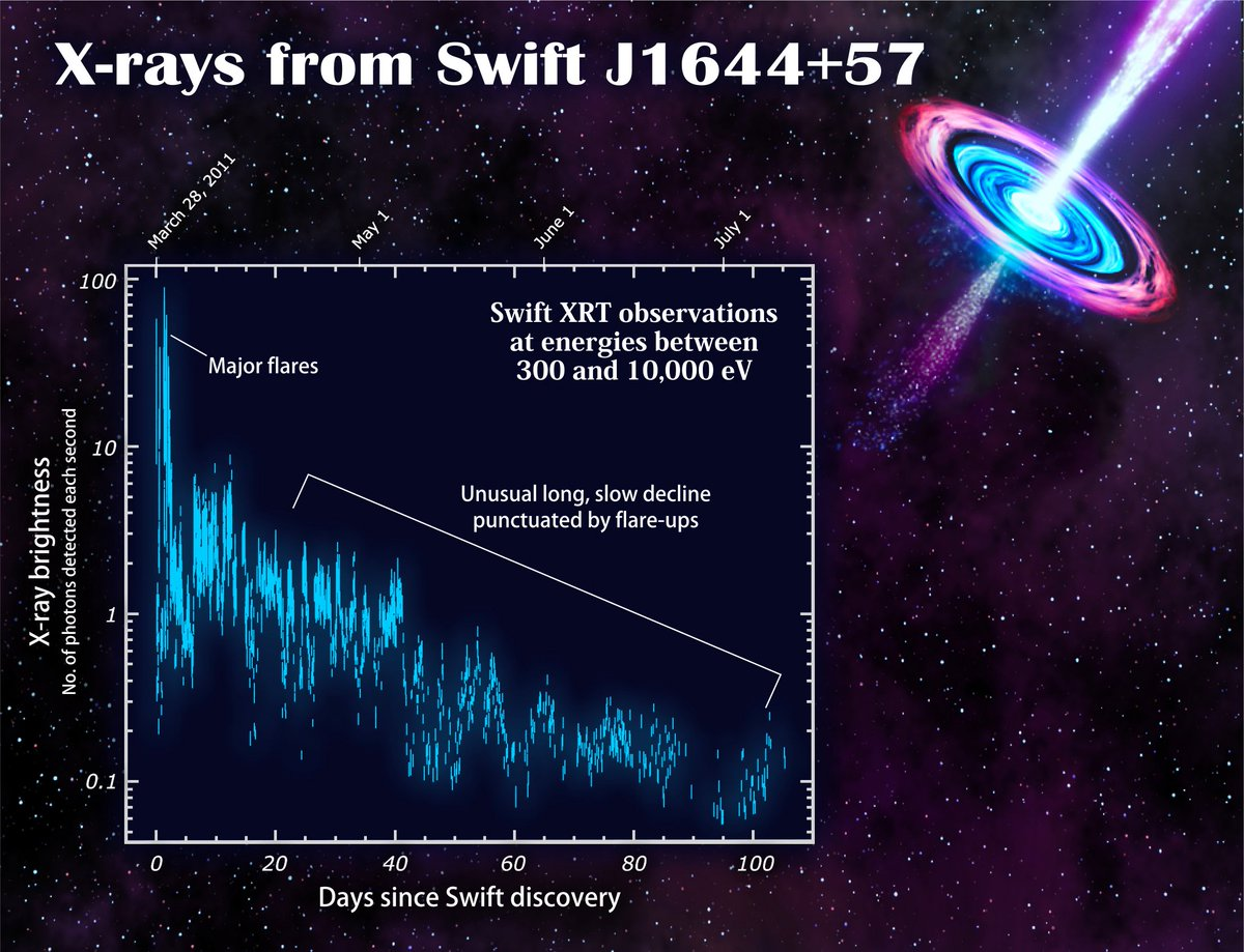 More fun cosmic explosions for #Swift15Science 🎇🧨🎆 - Swift J1644+57: an unlucky star wanders too close to a supermassive black hole and is shredded to bits. The resulting tidal disruption event also marks the birth of a relativistic jet. nasa.gov/mission_pages/…