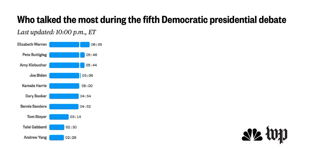 RT @NBCNewsGraphics: It's 10 p.m., here's who has got the most airtime so far