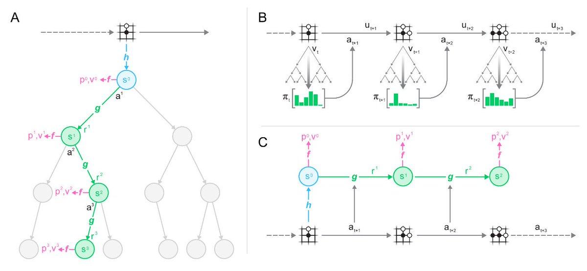 MuZeroの論文(面白いな。状態から行動, 状態価値, 報酬までEnd-to-Endで学習しつつ、そのモデルの隠れ状態のダイナミクスモデルを学習することで、ダイナミクスモデルが予測しなければいけない情報の量を大幅に削減しててとても美しい。