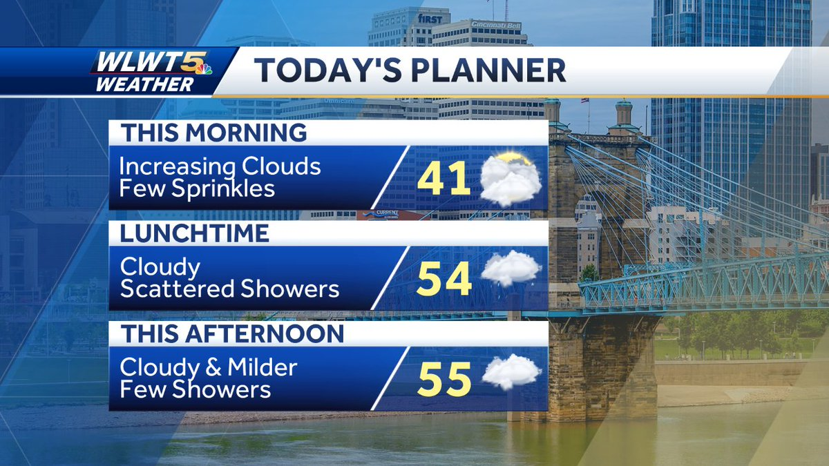 Replying to @RandiRicoWLWT: The light rain today is coming in with some warmer air #WLWT