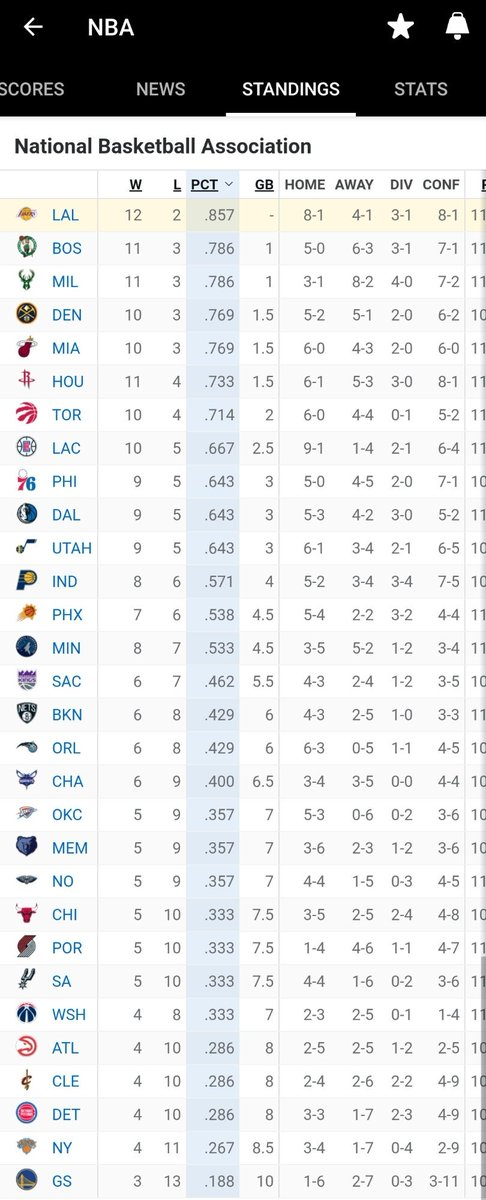 It's early. Yeah.. But this is fkn beautiful #LakeShow