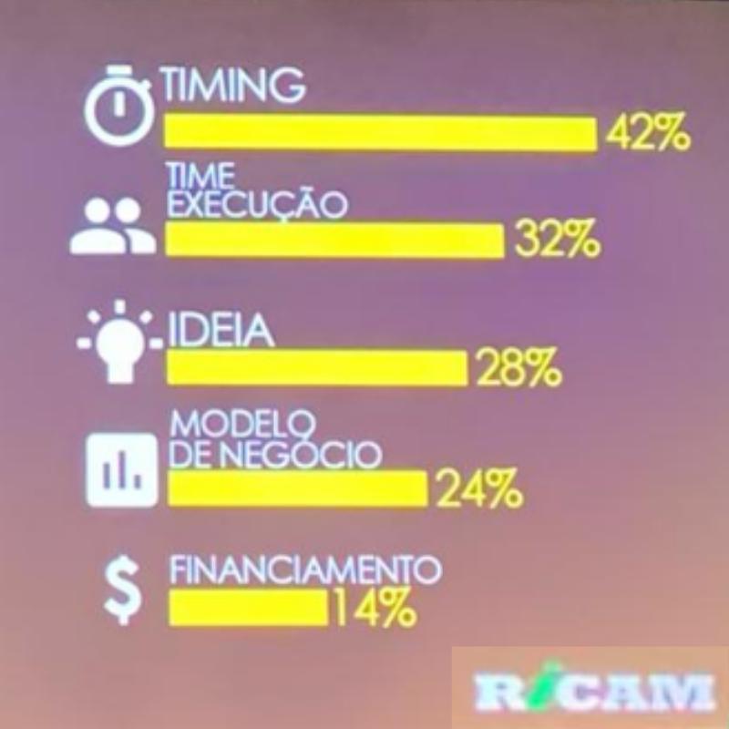 Ricardo Amorin, Economista influente e atuante, mostrou em sua palestra que principal fator para o sucesso de uma nova empresa é o TIMING. Será que serve só para novas empresas ou para tudo??? #ricardoamorim #AsiaShipping #PerXpectivasComex2020pic.twitter.com/koATMfd98G