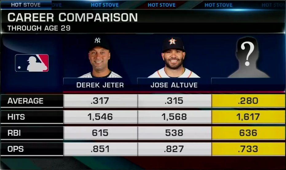 Can you guess the current free agent based on the blind resume below? 🤔 #MLBNHotStove https://t.co/E4bHwL4bgg