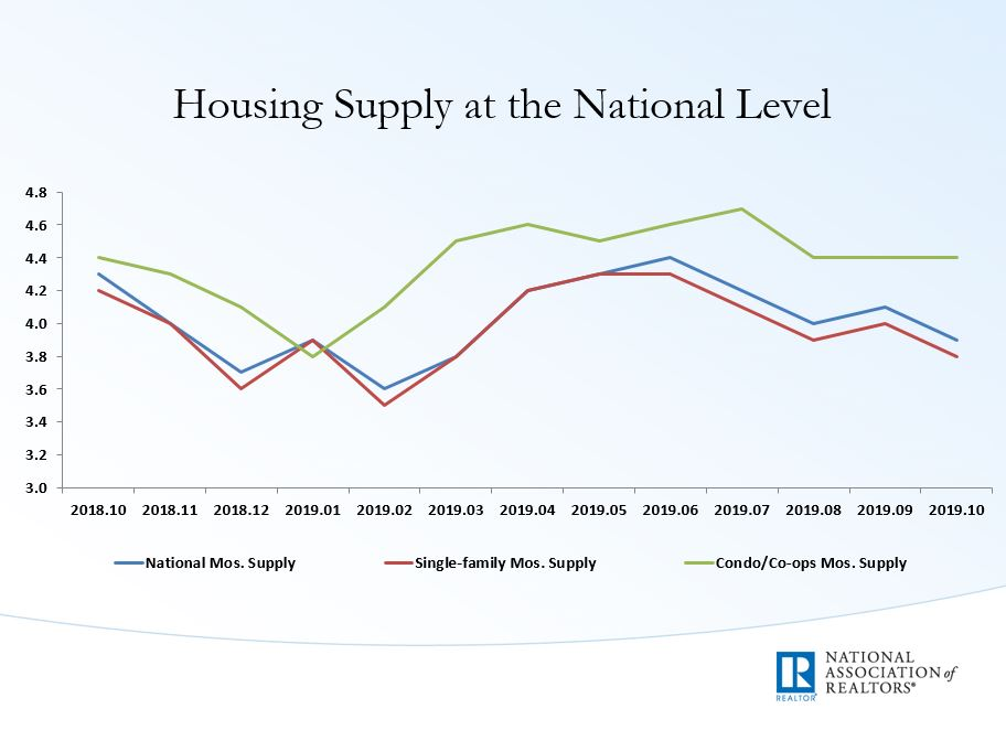 RT @NAR_Research: Unsold inventory sits at a 3.9-month supply at the current sales pace, down from 4.1 months in September. #NAREHS https://t.co/lExS03iVLG