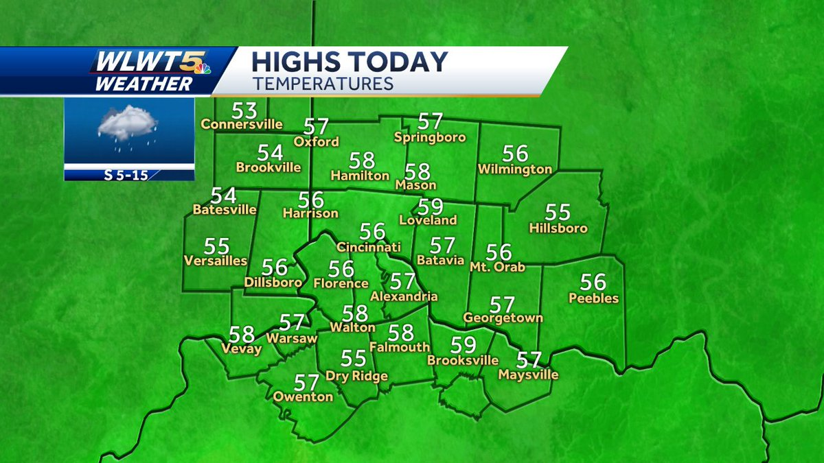 This looks like the warmest day for the next week, so enjoy the 50s in between some rounds of light rain. #WLWT
