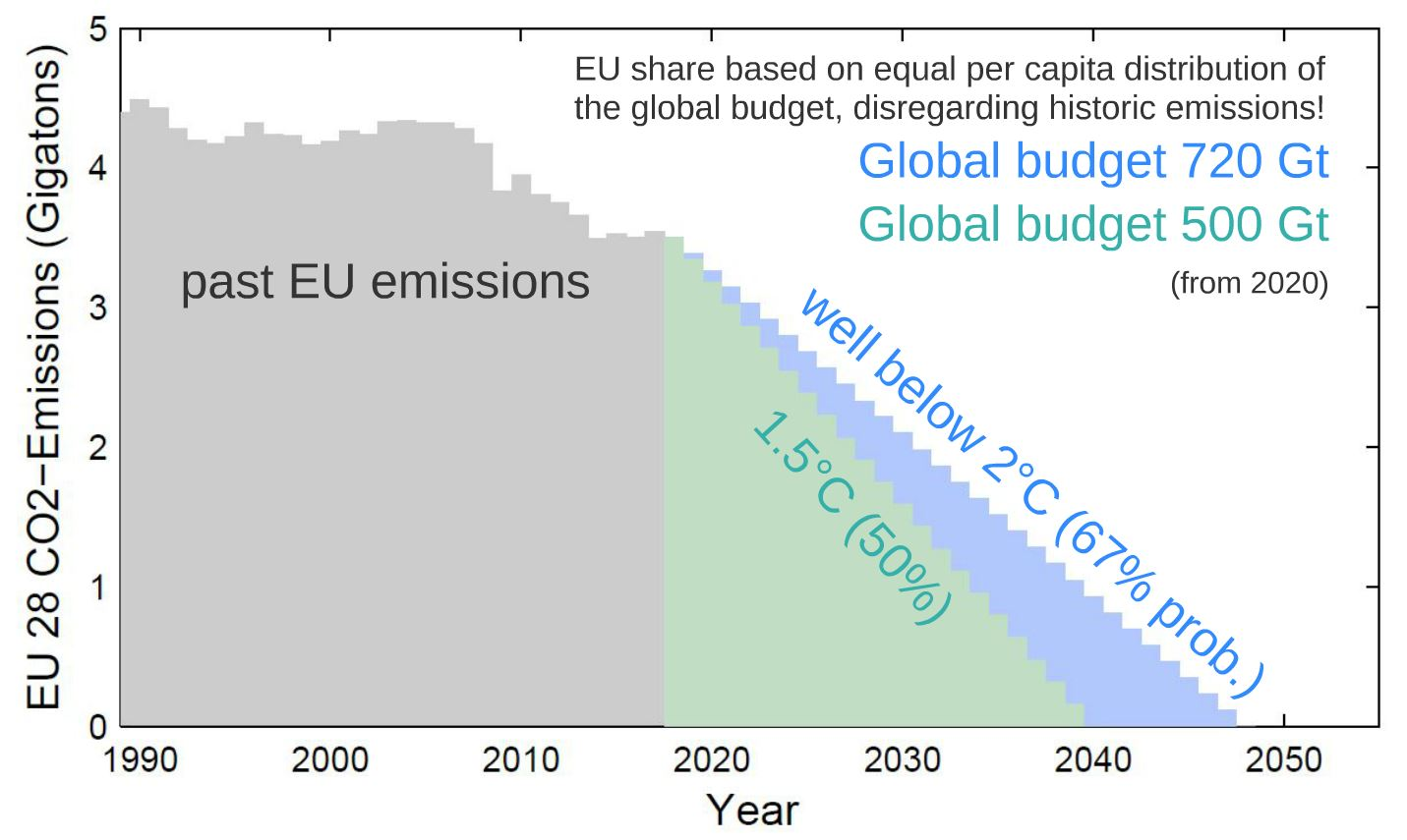 EU 28 CO2-Emissions   Presenting climate science at the European People's Party Congress #EPPZagreb. What would Paris-compatible EU emissions look like, if the global CO2 emissions budget was distributed on an equal per capita basis after the Paris Agreement?  [https://publish.twitter.com/?query=https%3A%2F%2Ftwitter.com%2Frahmstorf%2Fstatus%2F1197510608020746241&widget=Tweet] accessed on 29, Oct. 2020.