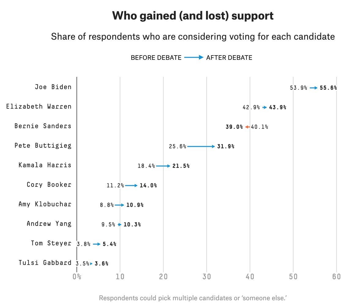 Who gained (and lost) support with last night's Democratic debate, via @FiveThirtyEight: