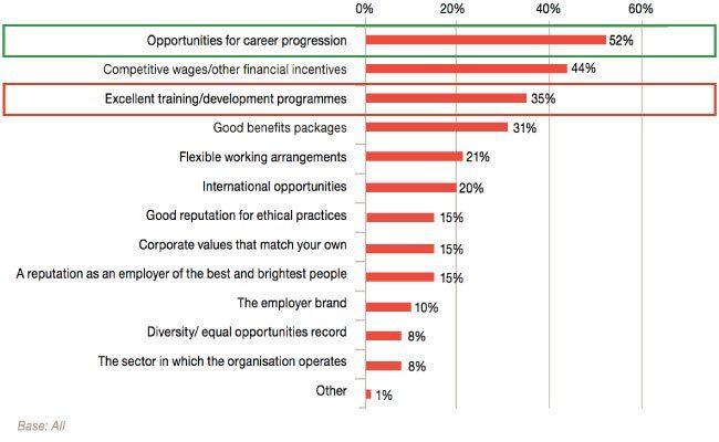 #Training matters. Revenues are doubled by organizations that focus on employee development. https://buff.ly/2Ji93r2 via @SHIFTelearning HT @FastCompany #WarForTalent