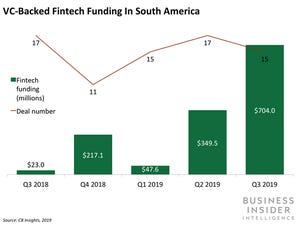 Check out. Brazilian neobank Neon is looking to triple its staff and user base next year https://www.businessinsider.com/neon-aims-to-triple-user-base-next-year-2019-11?utmSource=twitter&utmContent=referral&utmTerm=topbar&referrer=twitter… via @businessinsider #tech #digital #data #business