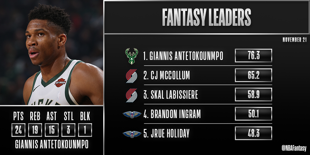 Triple-double Career-high 15 AST 76.3 FPTS Giannis is the #NBAFantasy Player of the Night! http://srhlink.com/RJr48S