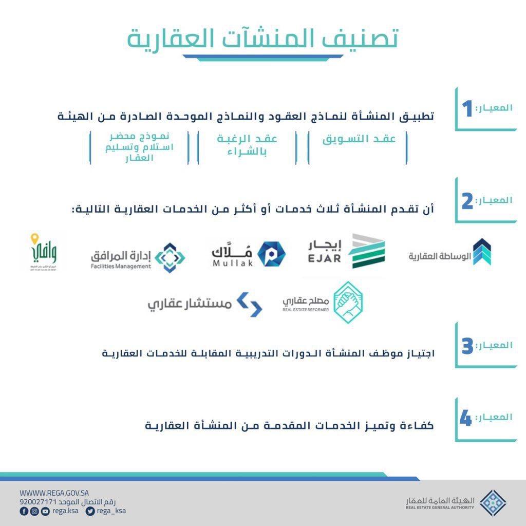 """مؤكدين أن اجتياز التصنيف يُسهم في تنظيم السوق العقاري..""""هيئة العقار"""" تطلق #تصنيف_منشآت_الوساطة_العقارية وفق معايير واشتراطات قياسية. @REGA_KSA"""