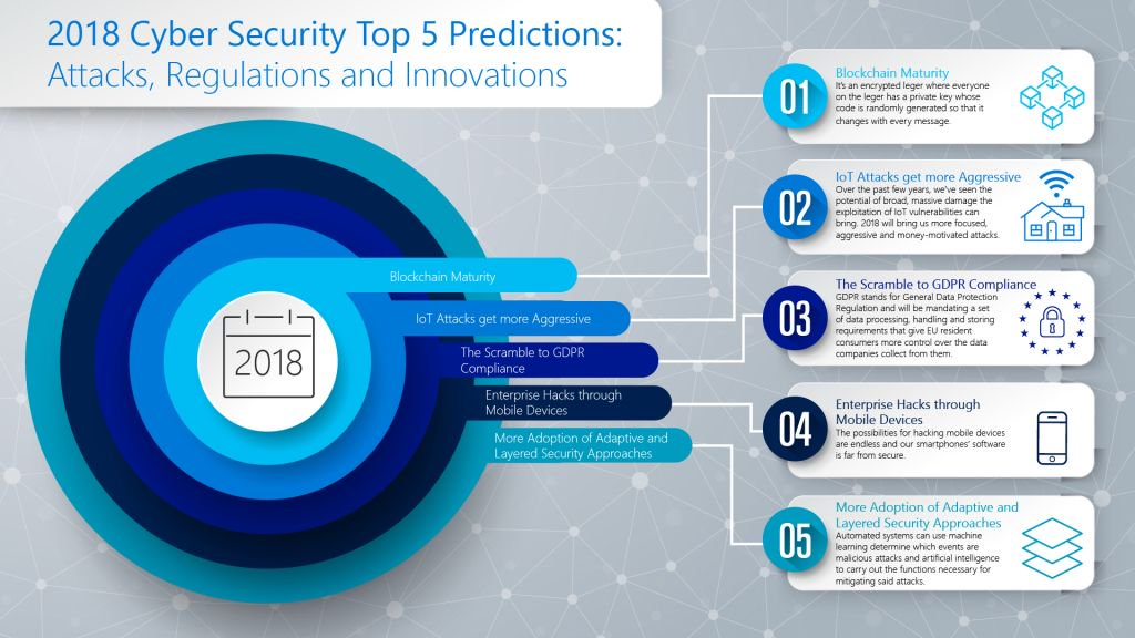 2018 #CyberSecurity Top 5 Predictions [#INFOGRAPHICS] by @CyberTrain365   Read more here: bit.ly/2HzKzdp #Innovation #Cyberattack #Infosec #IoT #InternetOfThings #Blockchain #GDPR #Mobility #Hacking Cc: @chboursin @Fisher85M https://t.co/ybikdUEQx5