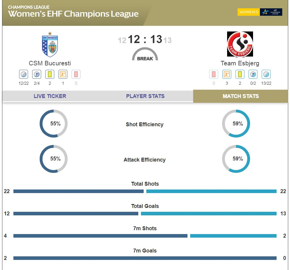 HALF-TIME: @TeamEsbjerg have been up by 5 goals in the 1st half but now lead @csm_bucharest by just 1 at the break. Watch the 2nd half live on #ehfTV 🌟 #deloefhcl #ehfcl  ➡ https://www.ehftv.com/int/livestream/csm-bucuresti-team-esbjerg/1687744…