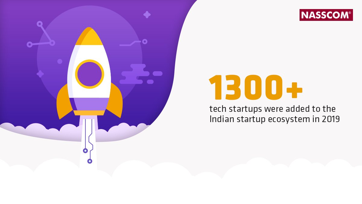 India continues to reinforce its position as the third largest #StartUp ecosystem in the world, with the total number of tech startups in the country reaching 8900-9300.