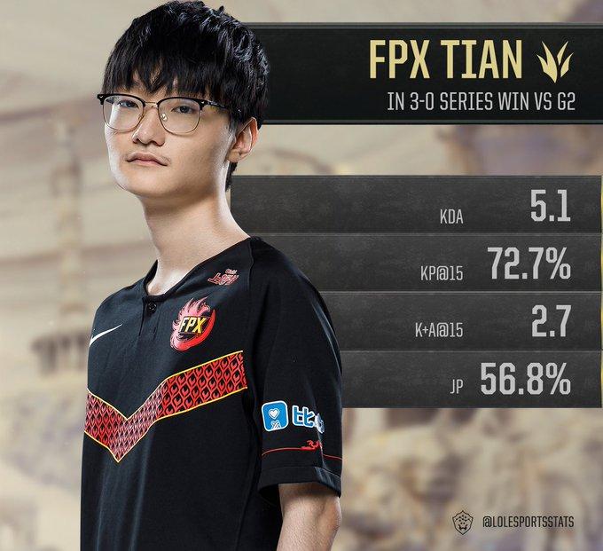Tian FunPlus Phoenix