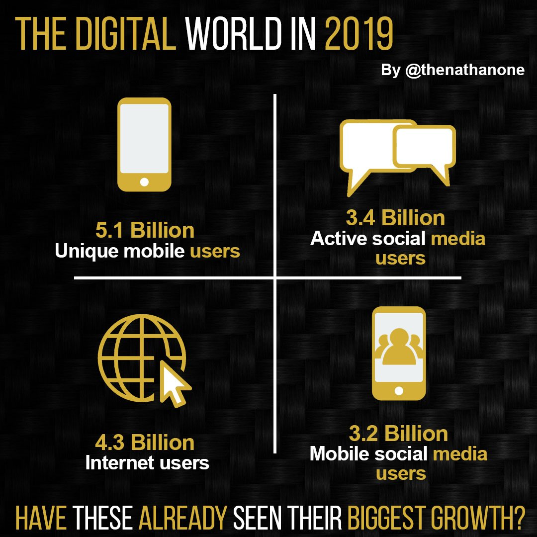 Do #mobilephone #socialmedia & #internet have their biggest growth behind them as of #2019?  What's next?  #uxdesign #uxdesigner #codelife #mobiledevelopment <br>http://pic.twitter.com/Hfgmjf79Iy