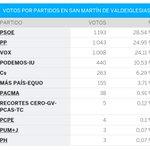 Image for the Tweet beginning: Resultados electorales en los pueblos