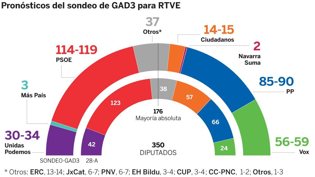 10-N  Elecciones,   Sondeo Plazoletero  - Página 10 EJCMc6oXYAADIkz?format=jpg&name=large