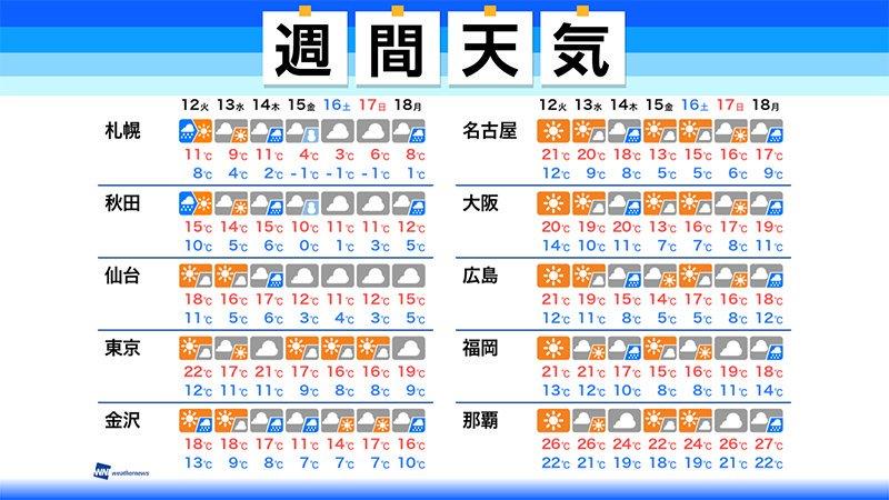 【週間天気】この先1週間の天気のポイント  ・週後半は北日本で暴風雪のおそれ  ・西日本や東日本は天気は周期変化  ・紅葉やおうし座流星群が見頃 ▼詳しくはこちら▼ weathernews.jp/s/topics/20191…