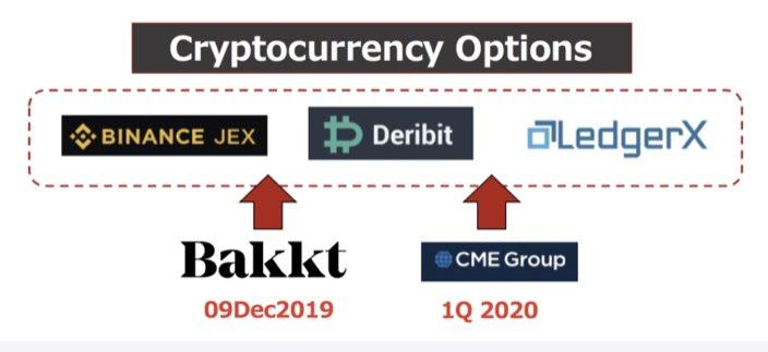 現在の仮想通貨オプション業界はDeribit、LedgerX、BinanceJEXの三つ巴。来月以降はここにBakktが、来年第1四半期にはCMEが参入することになります。BakktやCMEは土日の取引が出来ませんが、デルタヘッジを他取引所で出来る事を考慮すればそれ自体は特段デメリットにはならず。#仮想通貨オプション