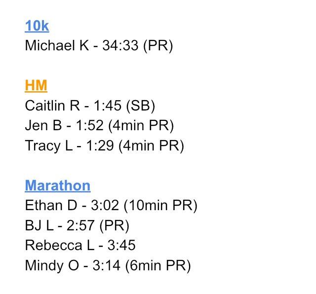 Great racing this week team! 👏 #proudcoach