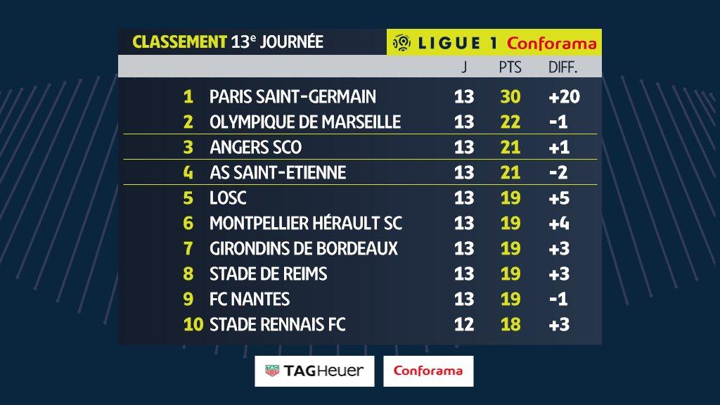 Bảng xếp hạng Ligue 1 vòng 13 - 1