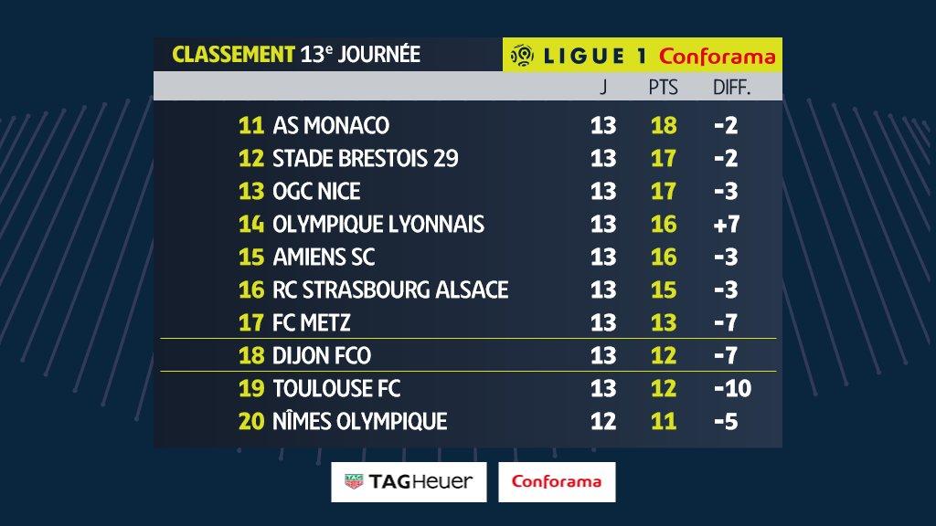 Bảng xếp hạng Ligue 1 vòng 13 - 2