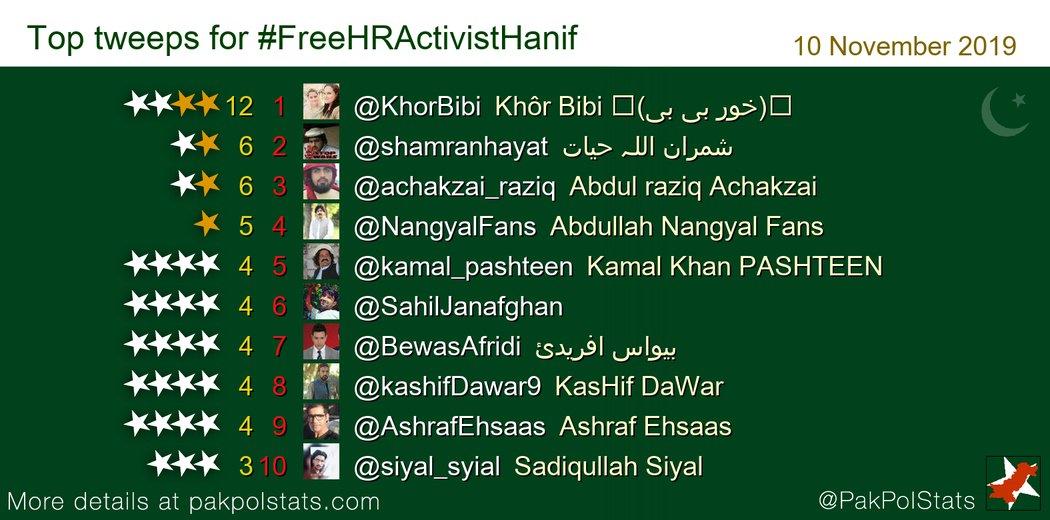 Top tweeps for #FreeHRActivistHanif: 1 @KhorBibi 2 @shamranhayat 3 @achakzai_raziq 4 @NangyalFans 5 @kamal_pashteen 6 @SahilJanafghan<br>http://pic.twitter.com/MDdnN1ISGf