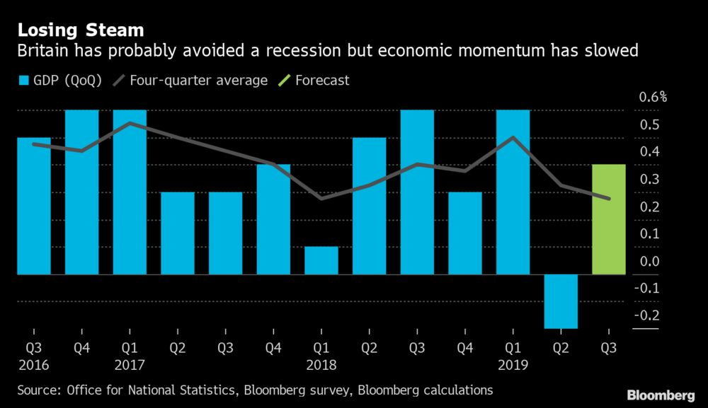 Britain narrowly avoids recession with slight Q3 economic growth